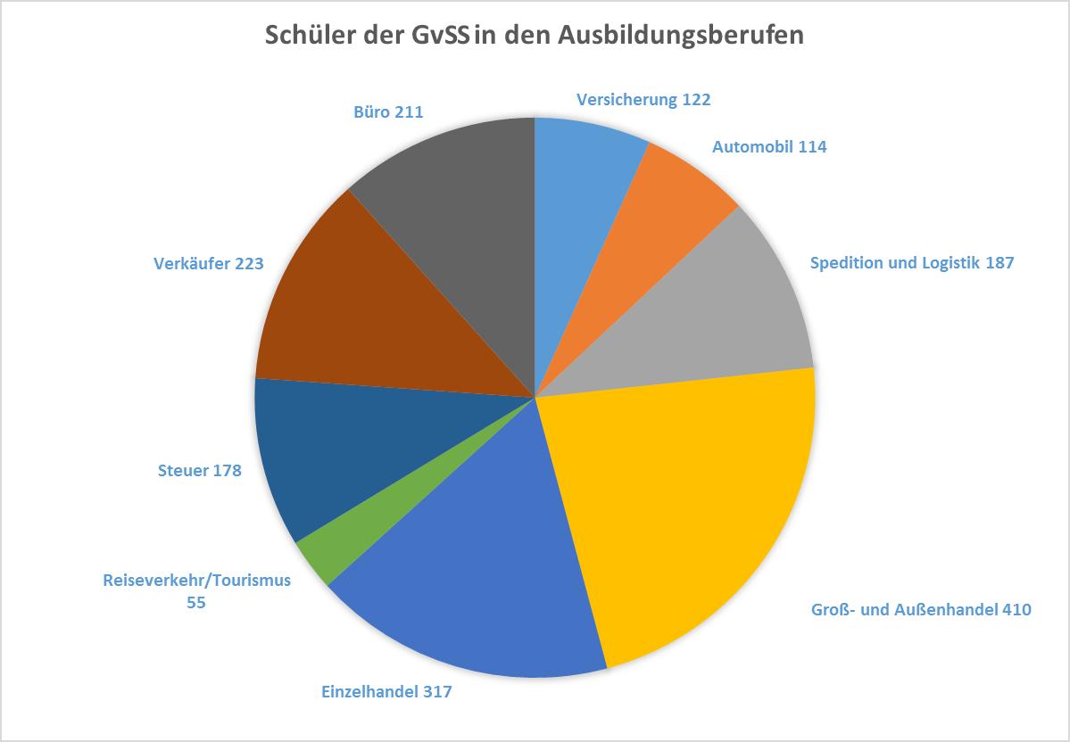 kbs_statistik_ausbildungsberufe_kreisdiagramm